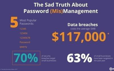 Eight common password mistakes to avoid