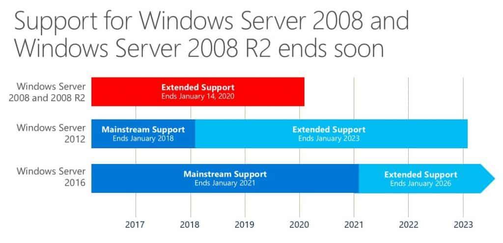 Server 2008 support timeline