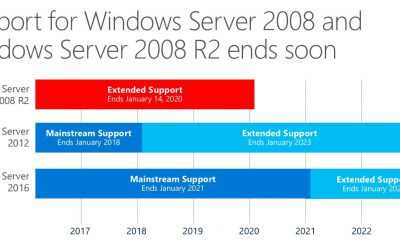 Don't let the end of Windows Server 2008 Sneak up on you