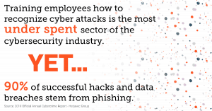 90% of successful breaches stem from phishing