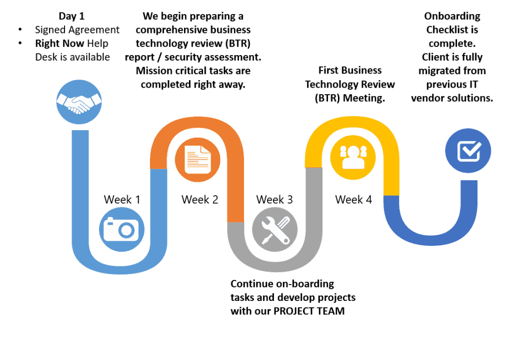 timeline for total networks it consultant onboarding