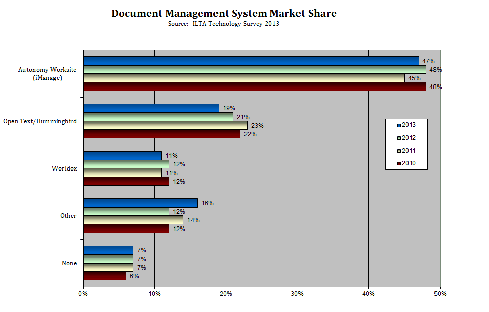 Document Management System Market Share 2013